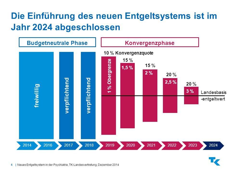 Die Einführung des neuen Entgeltsystems ist im Jahr 2024 abgeschlossen