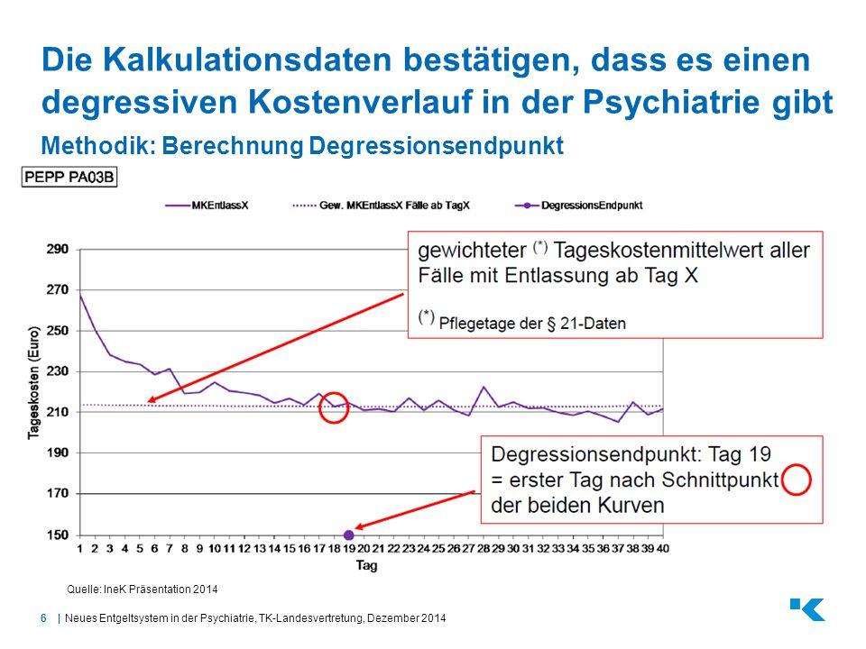Die Kalkulationsdaten bestätigen, dass es einen degressiven Kostenverlauf in der Psychiatrie gibt Methodik: Berechnung Degressionsendpunkt
