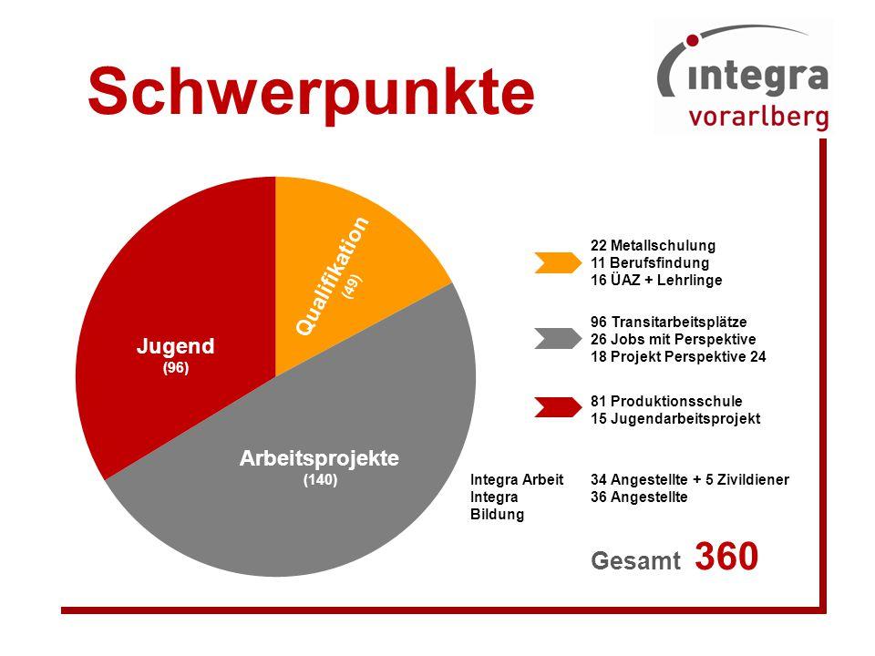 Schwerpunkte Gesamt 360 Qualifikation Jugend Arbeitsprojekte (49)