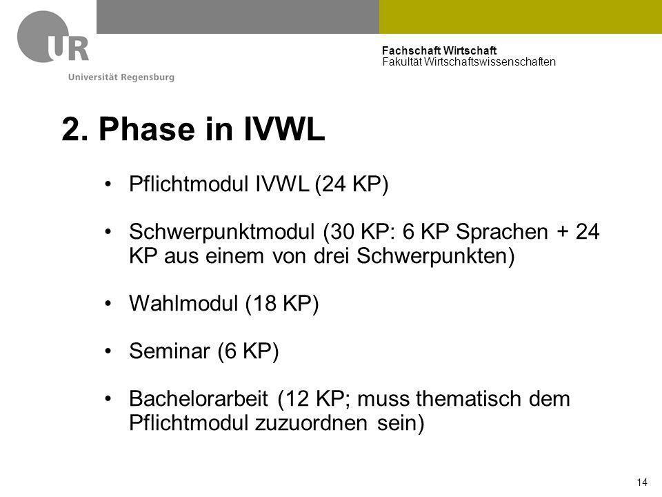 2. Phase in IVWL Pflichtmodul IVWL (24 KP)