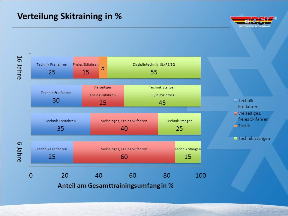 Verteilung Skitraining in %