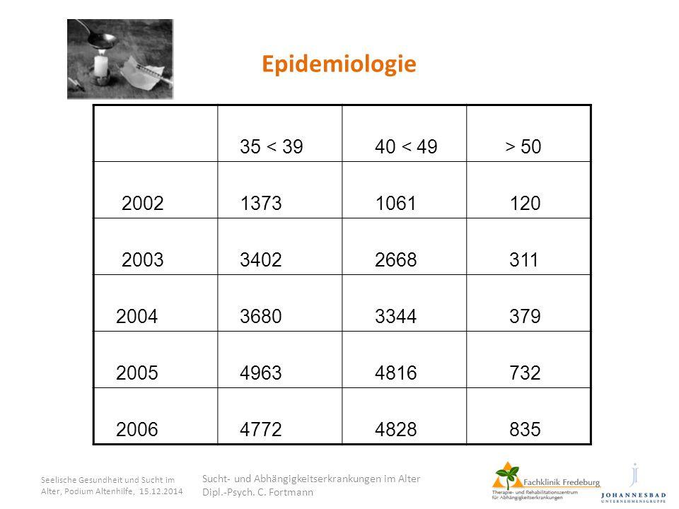 Epidemiologie 35 < 39 40 < 49 > 50 2002 1373 1061 120 2003