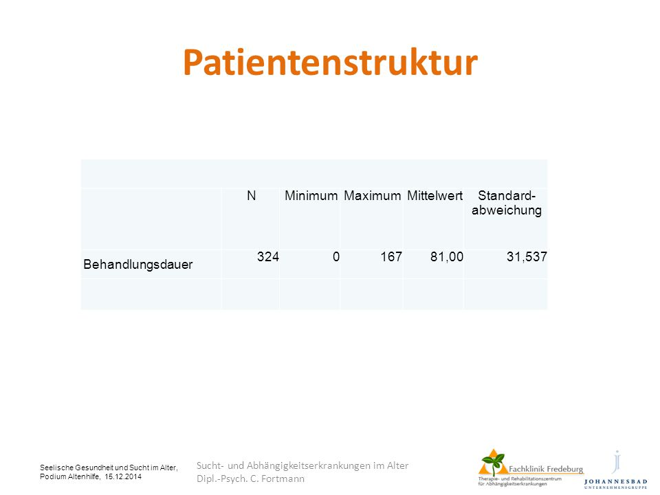 Patientenstruktur N Minimum Maximum Mittelwert Standard-abweichung