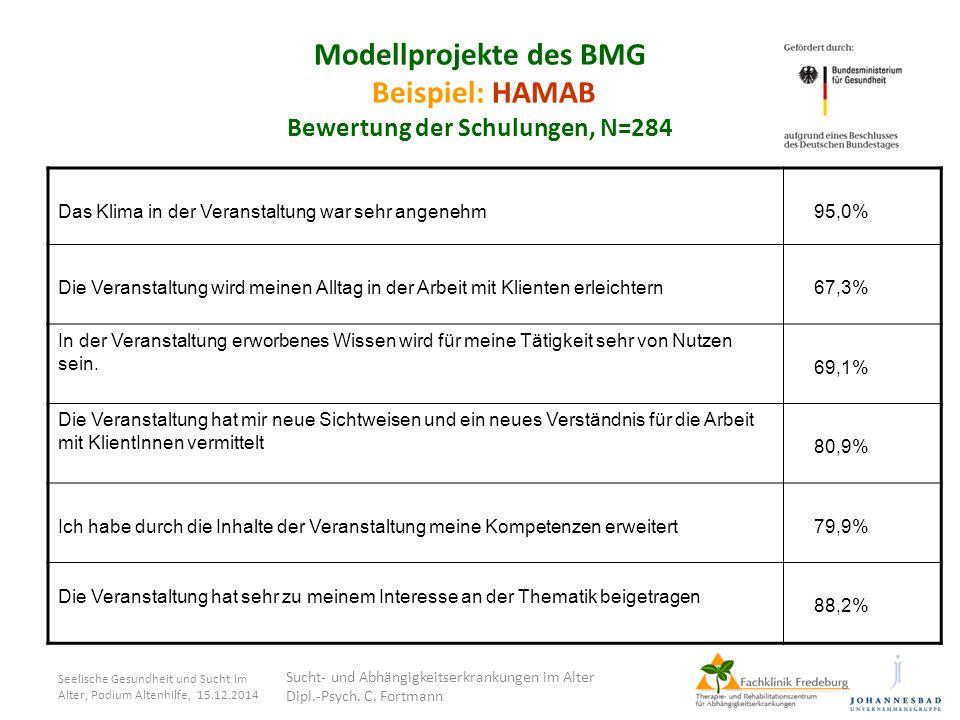 Modellprojekte des BMG Beispiel: HAMAB Bewertung der Schulungen, N=284
