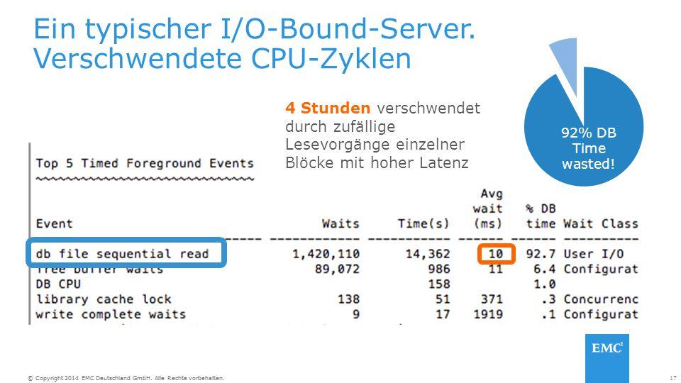 Ein typischer I/O-Bound-Server. Verschwendete CPU-Zyklen