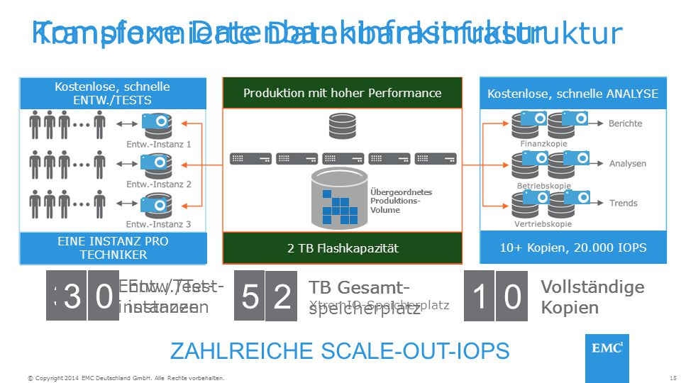 Komplexe Datenbankinfrastruktur