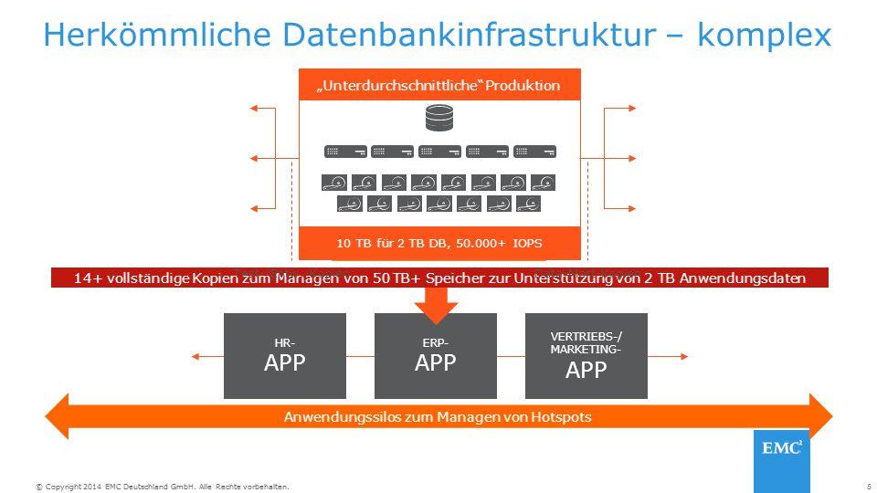Herkömmliche Datenbankinfrastruktur – komplex