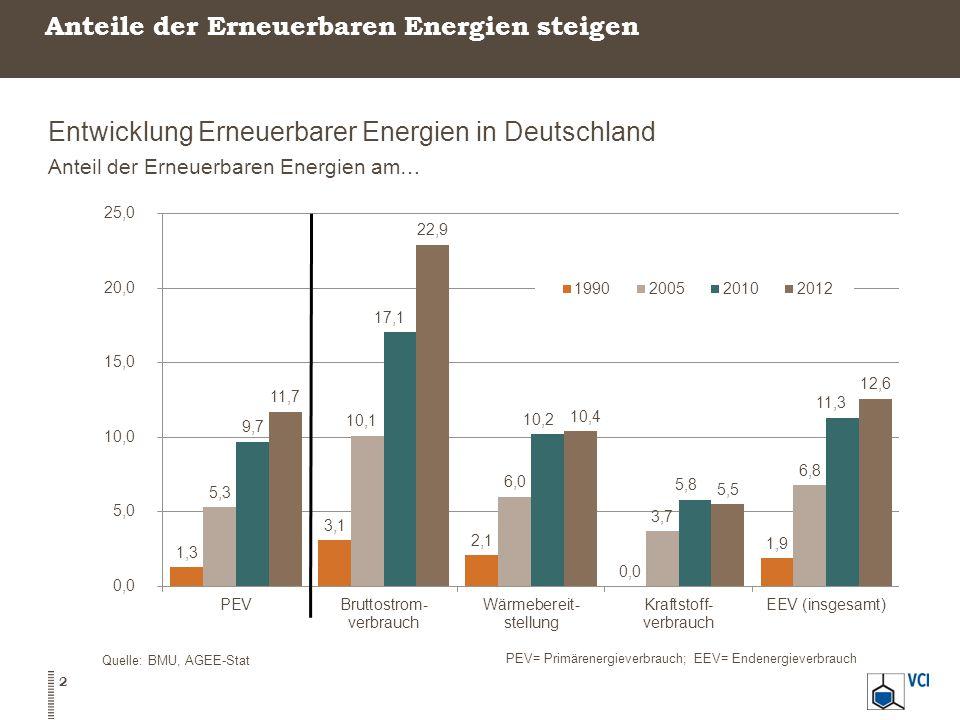 Anteile der Erneuerbaren Energien steigen