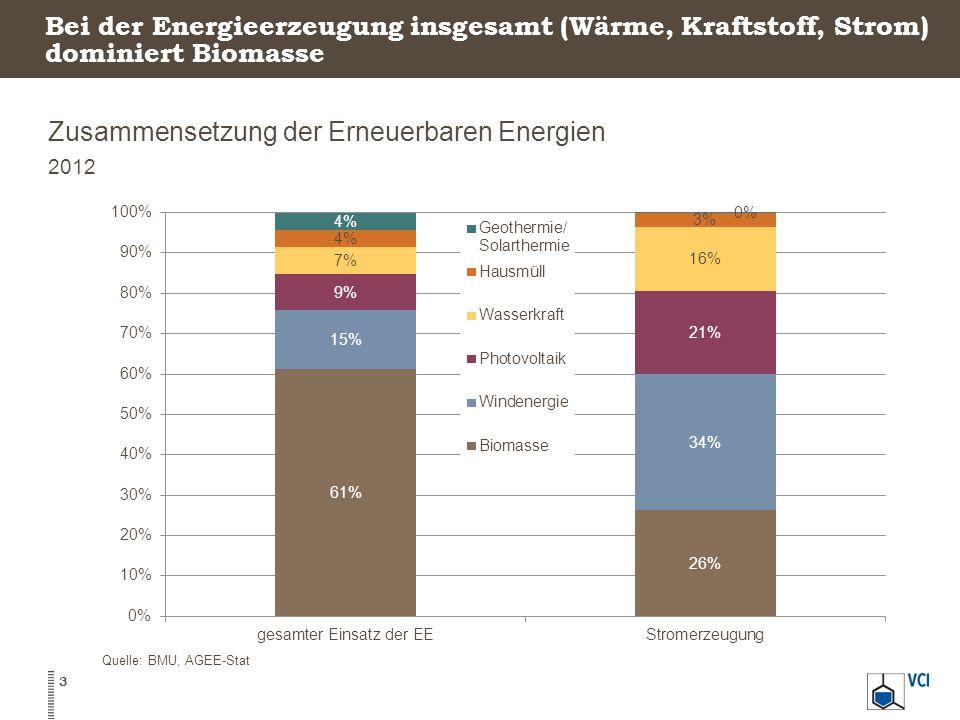 Zusammensetzung der Erneuerbaren Energien
