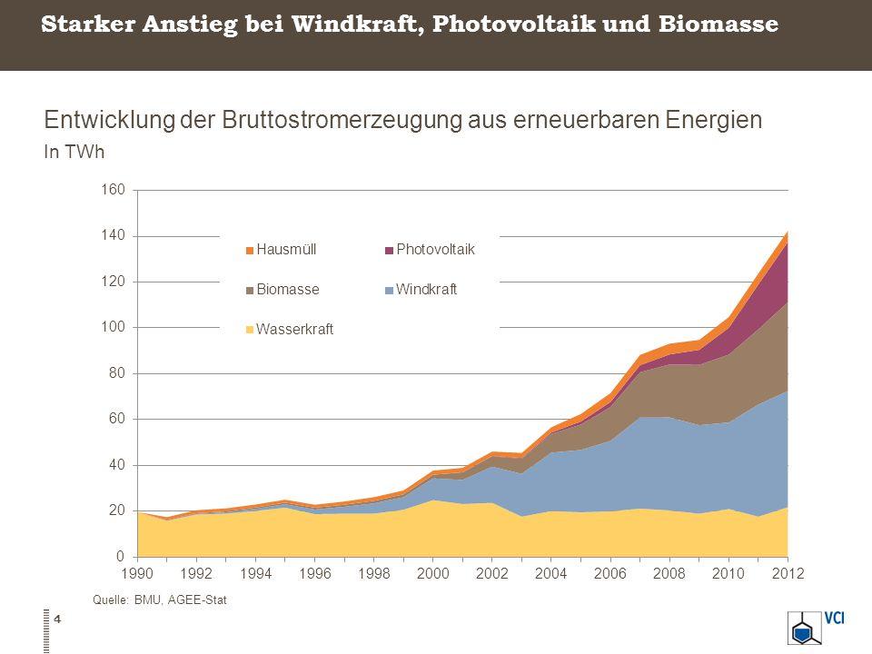 Starker Anstieg bei Windkraft, Photovoltaik und Biomasse