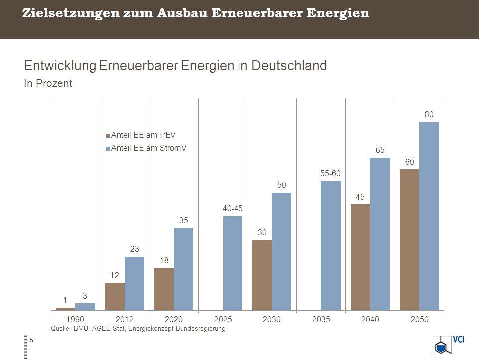 Zielsetzungen zum Ausbau Erneuerbarer Energien