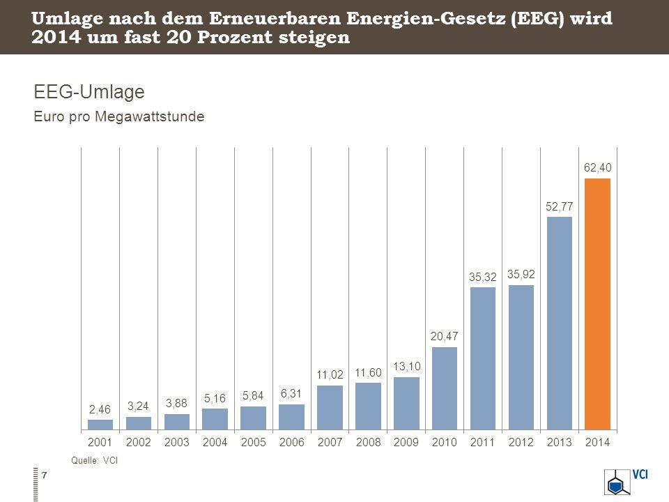 Umlage nach dem Erneuerbaren Energien-Gesetz (EEG) wird 2014 um fast 20 Prozent steigen