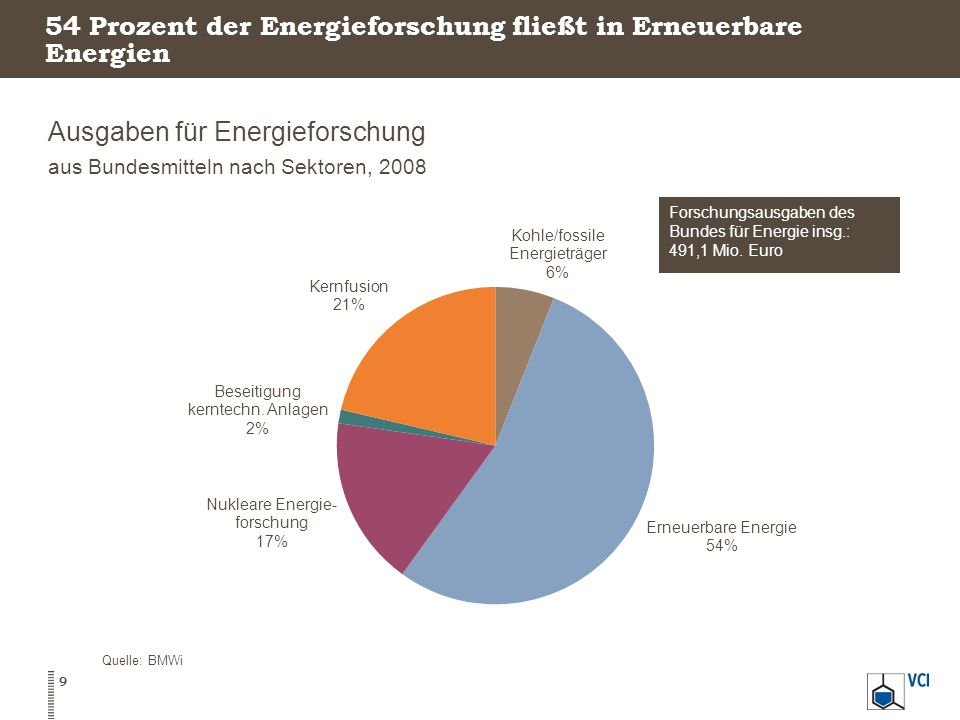 54 Prozent der Energieforschung fließt in Erneuerbare Energien