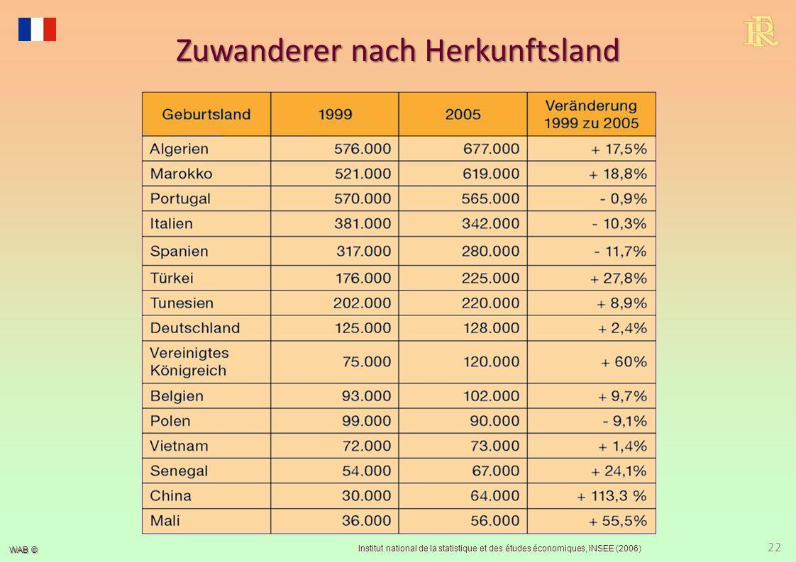 Zuwanderer nach Herkunftsregionen