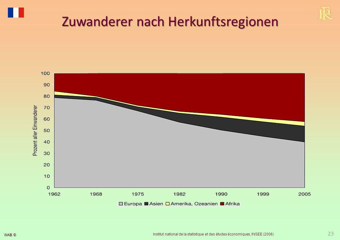 Wirtschaftszahlen