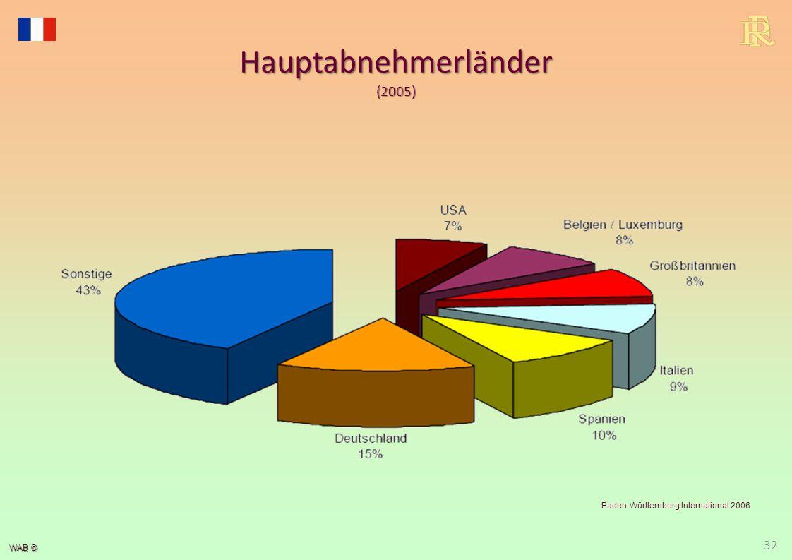 Hauptlieferländer (2005) Baden-Württemberg International 2006