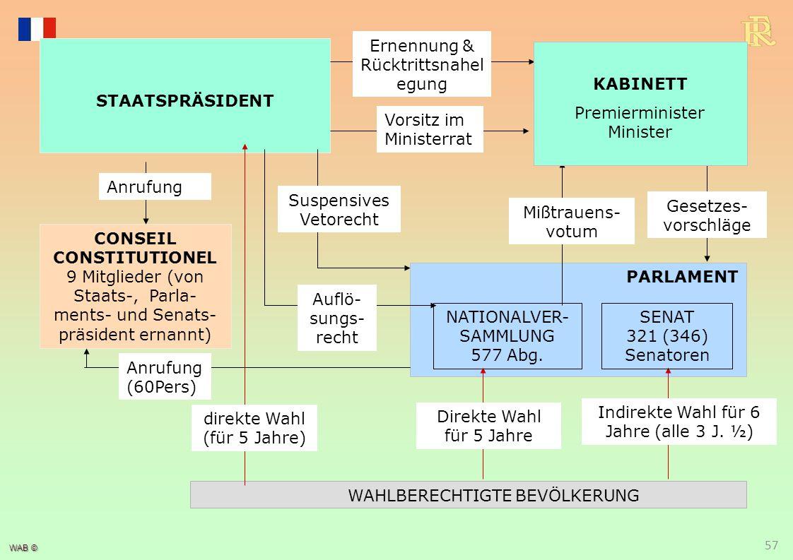Politisches System 58