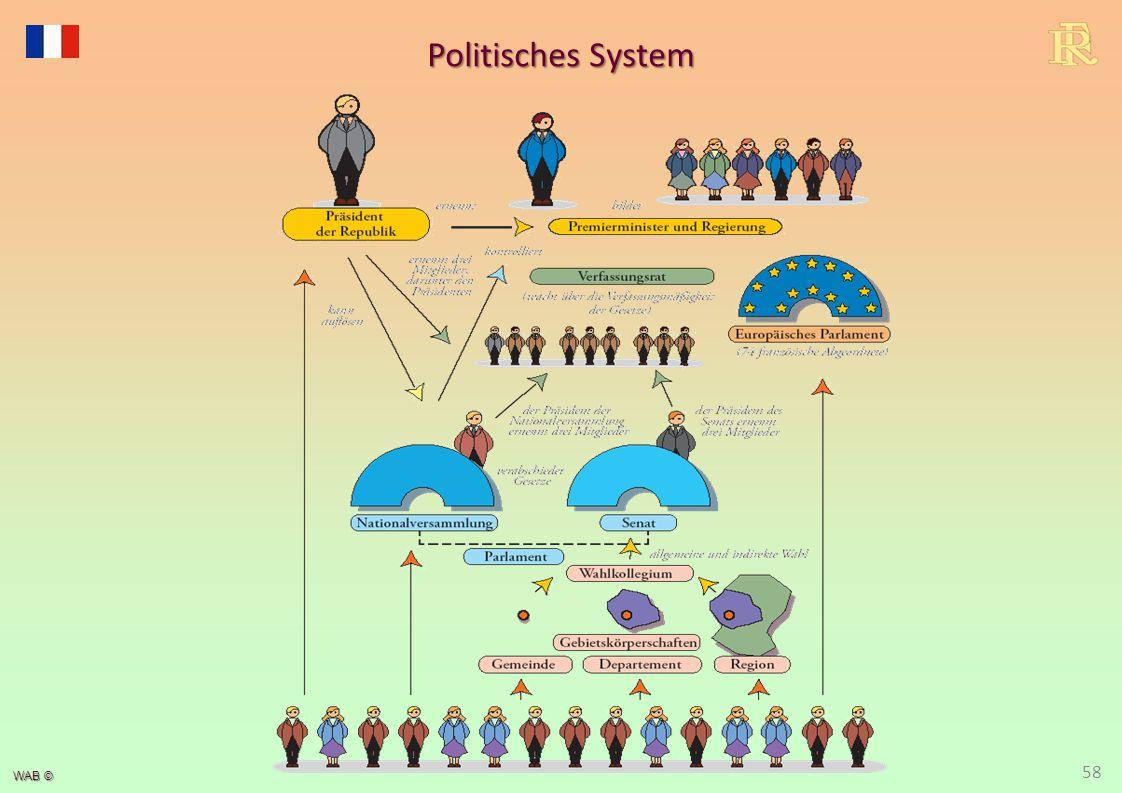Politisches System Zuordnung zu einem Systemtyp schwierig: