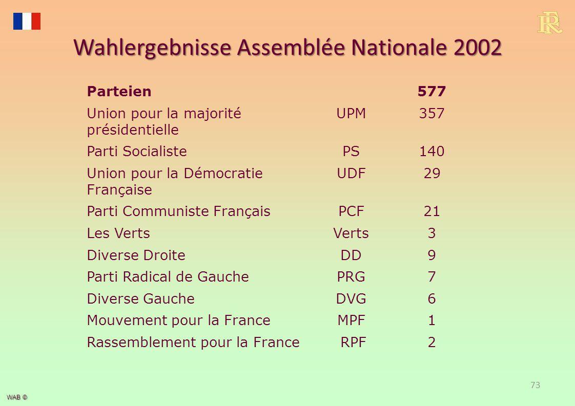 Wahlergebnisse Assemblée Nationale 2007