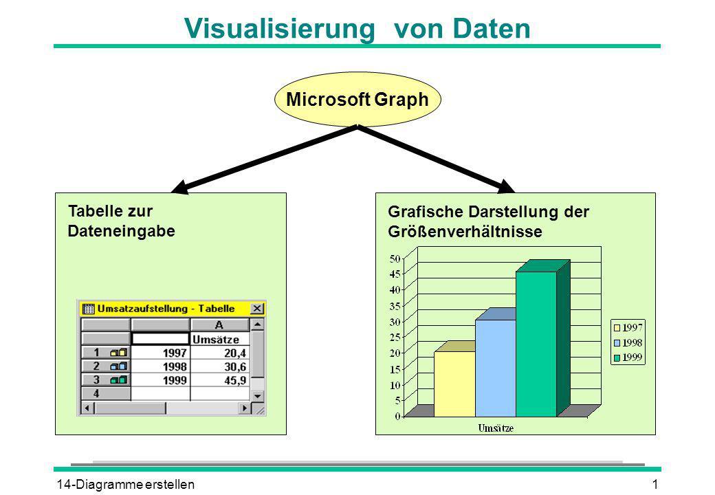 Visualisierung von Daten