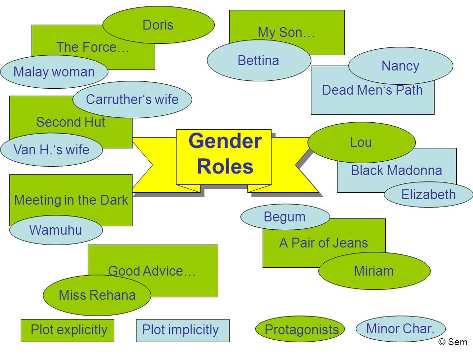 Gender Roles Doris My Son… The Force… Bettina Nancy Malay woman
