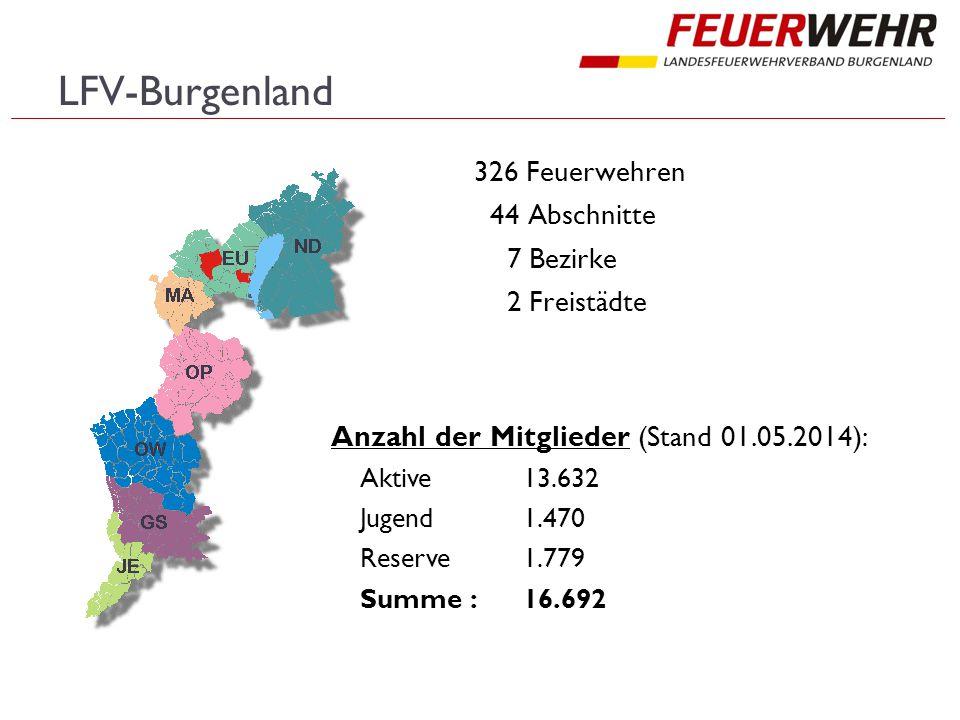 LFV-Burgenland 326 Feuerwehren 44 Abschnitte 7 Bezirke 2 Freistädte