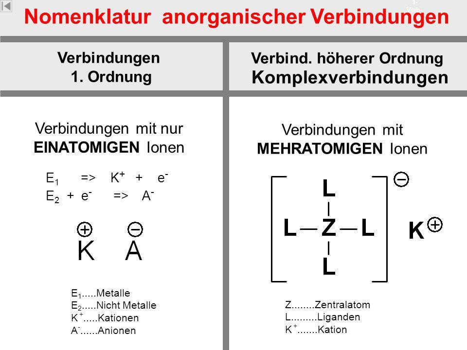 Nomenklatur anorganischer Verbindungen Verbind. höherer Ordnung