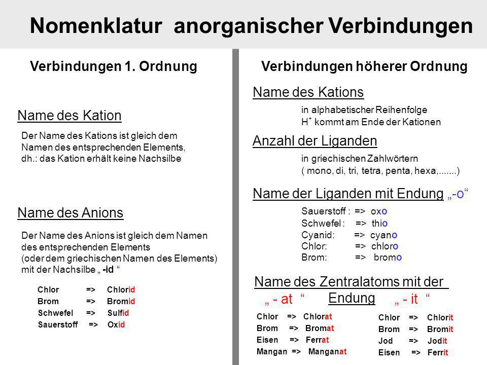 Schön Anorganische Nomenklatur Arbeitsblatt Fotos - Super Lehrer ...