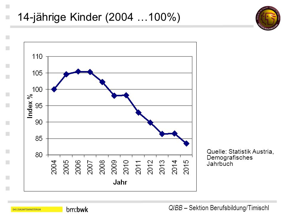 14-jährige Kinder (2004 …100%) Quelle: Statistik Austria, Demografisches Jahrbuch
