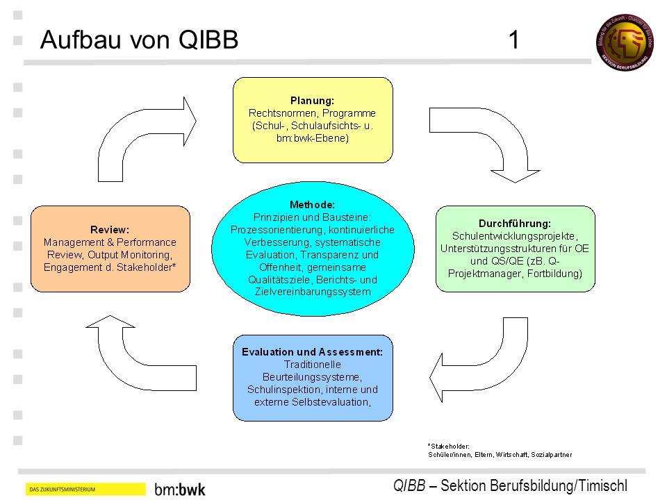 Aufbau von QIBB 1