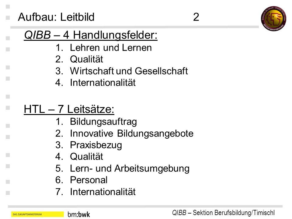 QIBB – 4 Handlungsfelder: