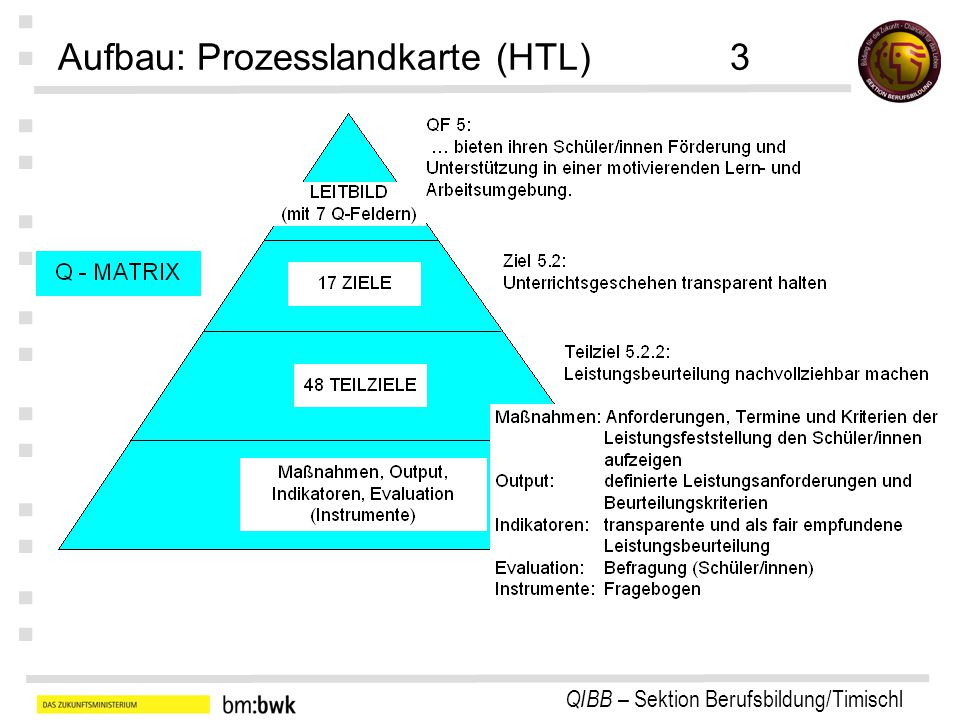 Aufbau: Prozesslandkarte (HTL) 3