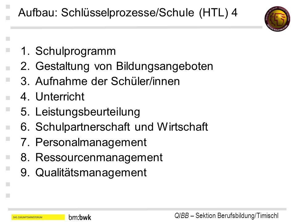 Aufbau: Schlüsselprozesse/Schule (HTL) 4