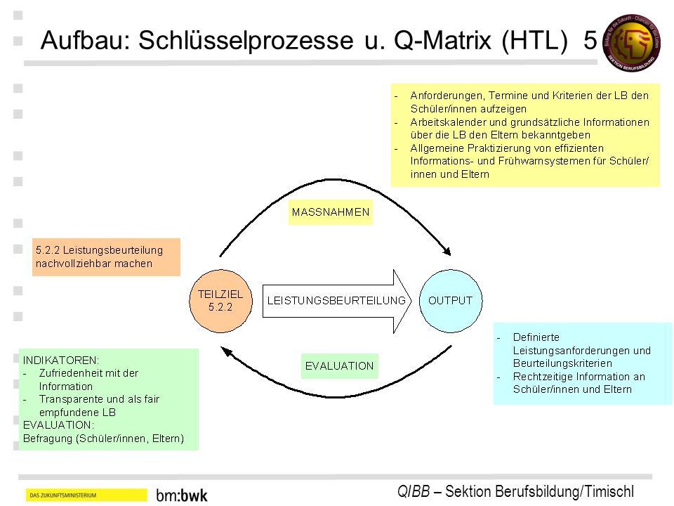 Aufbau: Schlüsselprozesse u. Q-Matrix (HTL) 5