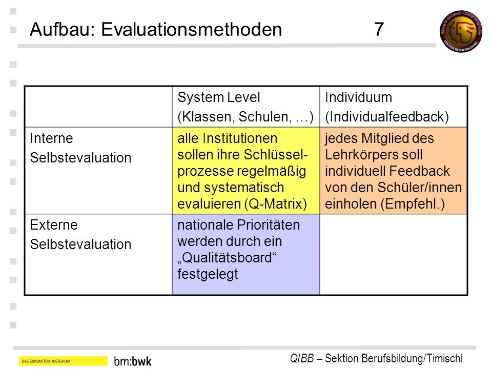 Aufbau: Evaluationsmethoden 7