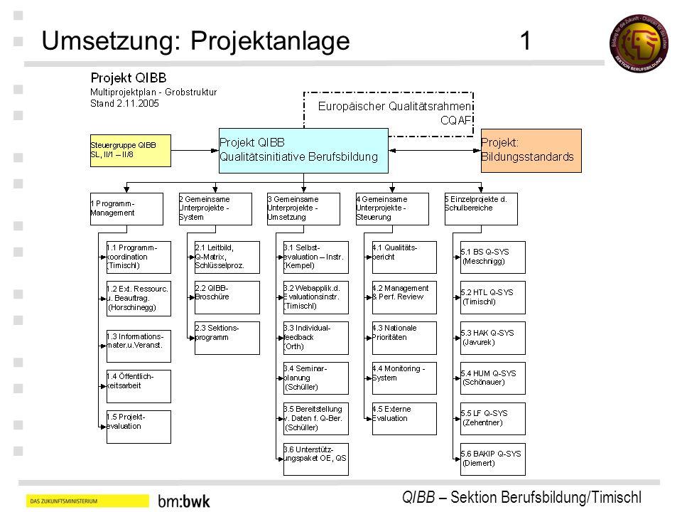Umsetzung: Projektanlage 1