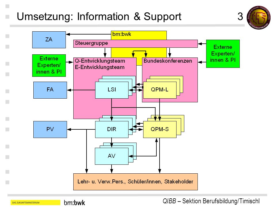 Umsetzung: Information & Support 3