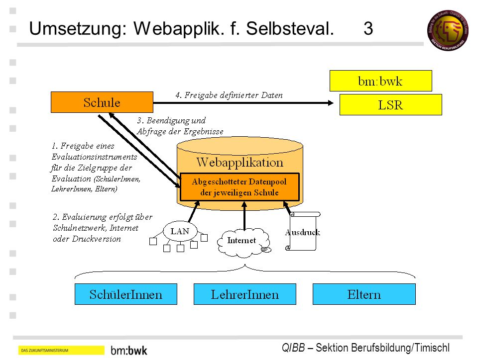 Umsetzung: Webapplik. f. Selbsteval. 3