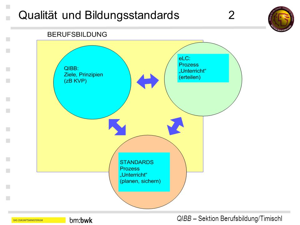 Qualität und Bildungsstandards 2