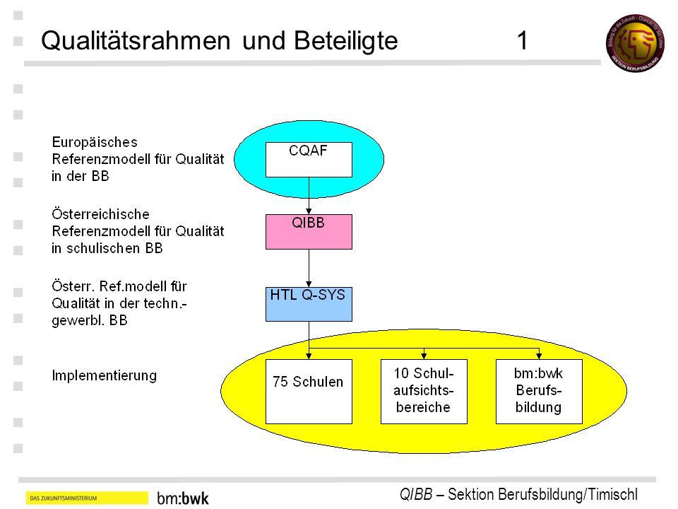 Qualitätsrahmen und Beteiligte 1