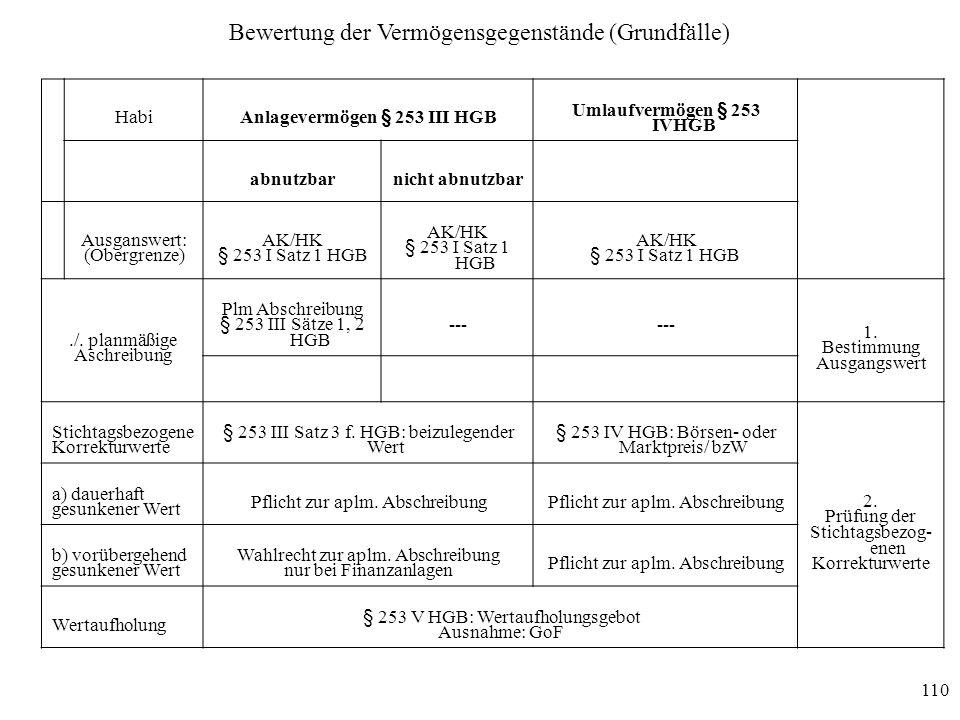 Anlagevermögen § 253 III HGB Umlaufvermögen § 253 IVHGB
