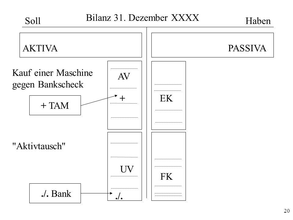 Bilanz 31. Dezember XXXX Soll. Haben. AKTIVA. PASSIVA. Kauf einer Maschine. gegen Bankscheck. AV.