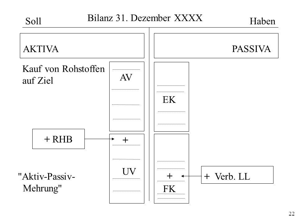 Bilanz 31. Dezember XXXX Soll. Haben. AKTIVA. PASSIVA. Kauf von Rohstoffen. auf Ziel. AV. EK.