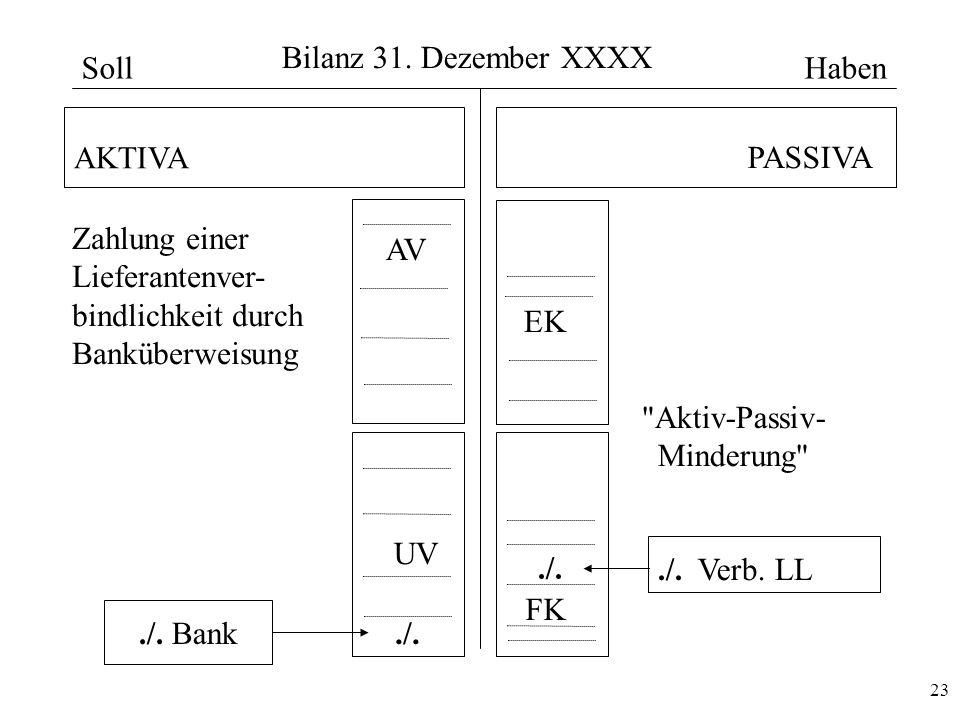 Bilanz 31. Dezember XXXX Soll. Haben. AKTIVA. PASSIVA. Zahlung einer. Lieferantenver- bindlichkeit durch.