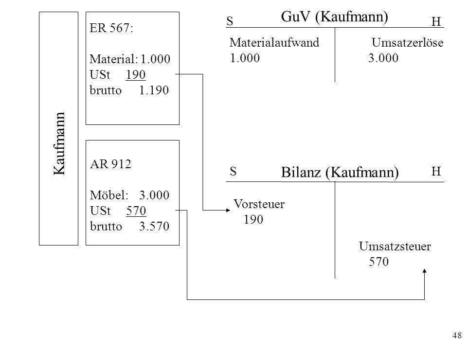GuV (Kaufmann) Kaufmann Bilanz (Kaufmann) S H ER 567: Material: 1.000