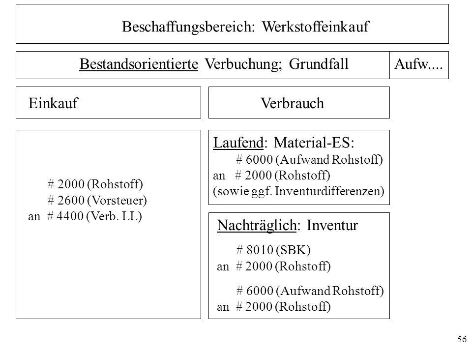 Beschaffungsbereich: Werkstoffeinkauf