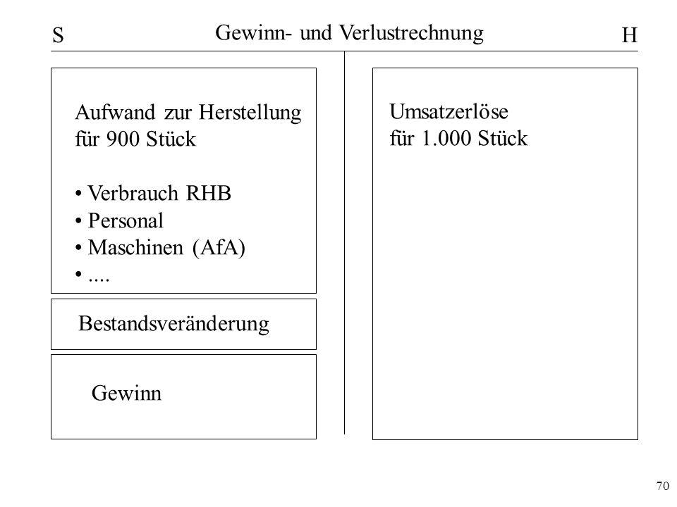 S Gewinn- und Verlustrechnung. H. Aufwand zur Herstellung. für 900 Stück. Verbrauch RHB. Personal.