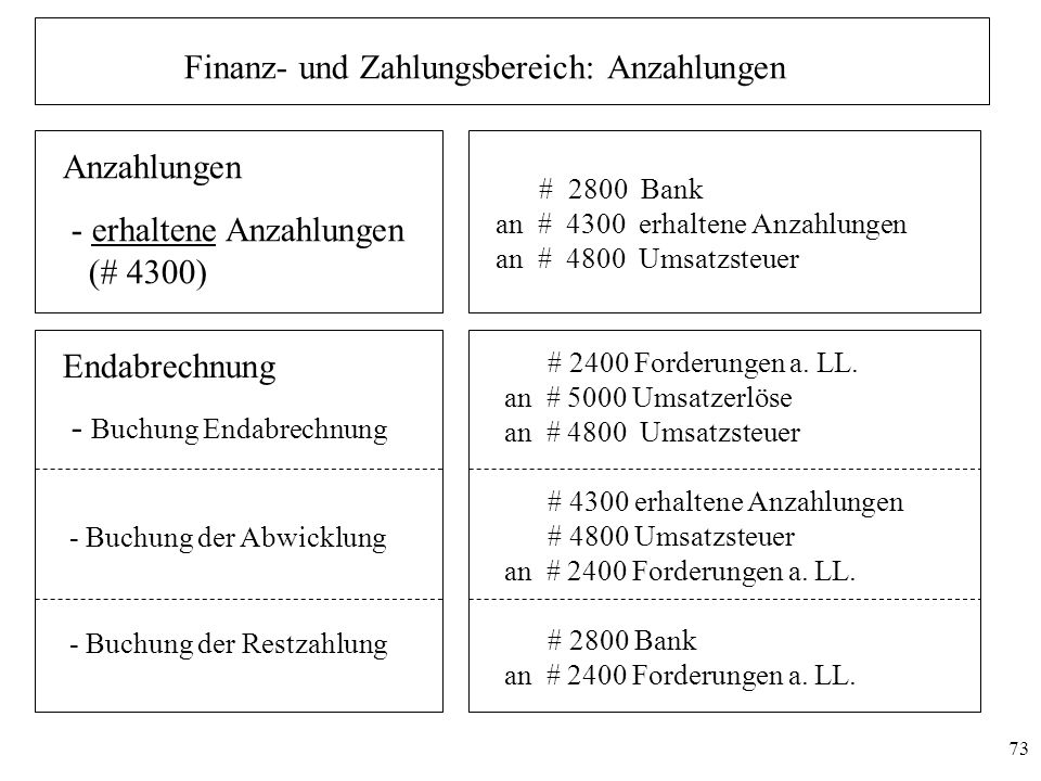 Finanz- und Zahlungsbereich: Anzahlungen