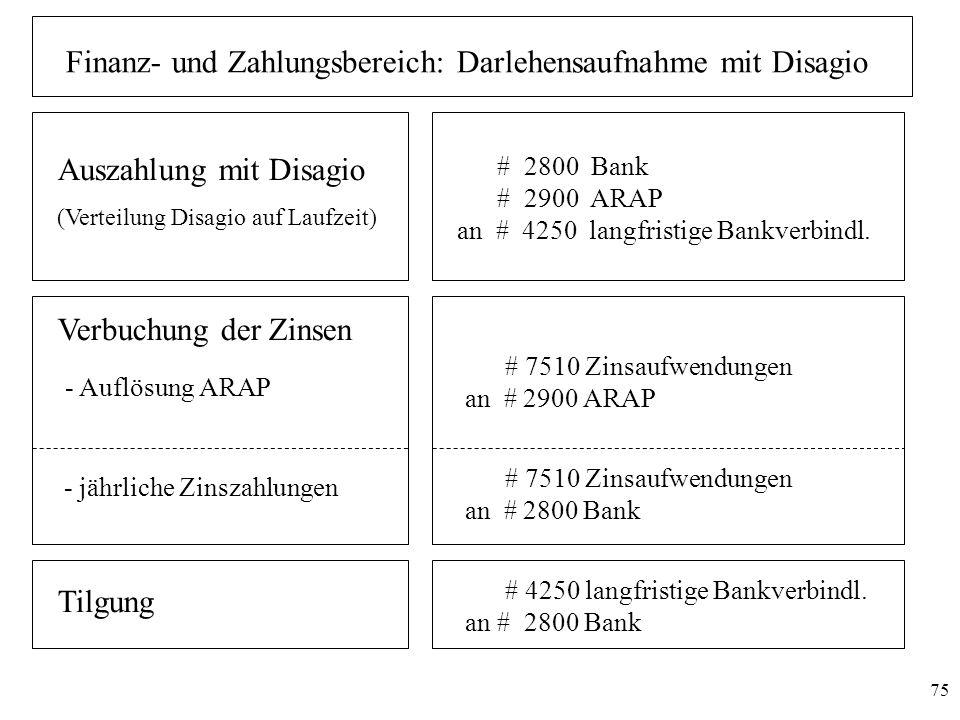 Finanz- und Zahlungsbereich: Darlehensaufnahme mit Disagio
