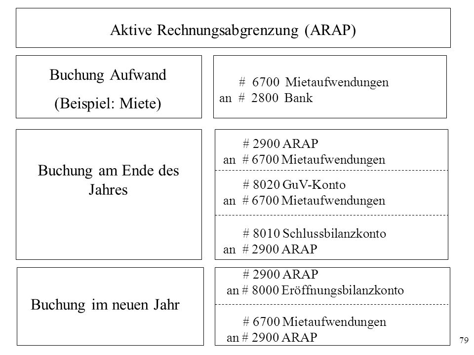 Aktive Rechnungsabgrenzung (ARAP)